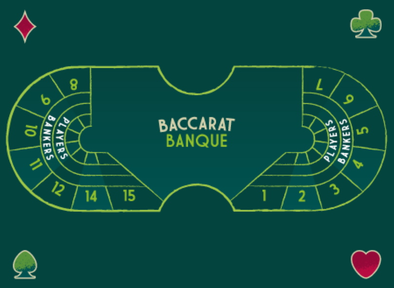 Baccarat Banque Table Layout